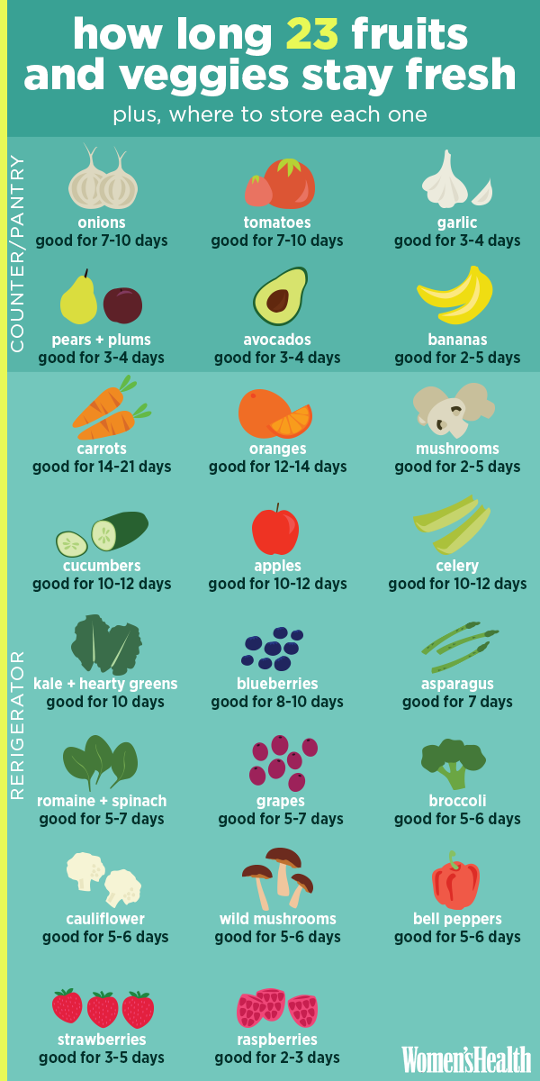 How Long 23 Fruits And Veggies Stay Fresh
